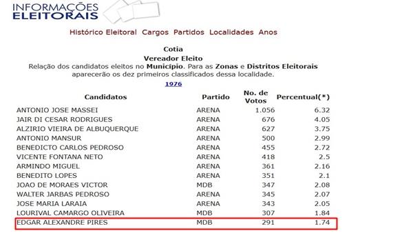 Resultado das eleições em 1976 e Dêga eleito com 291 votos.